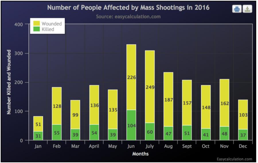 * Data from massshootingtracker.org
